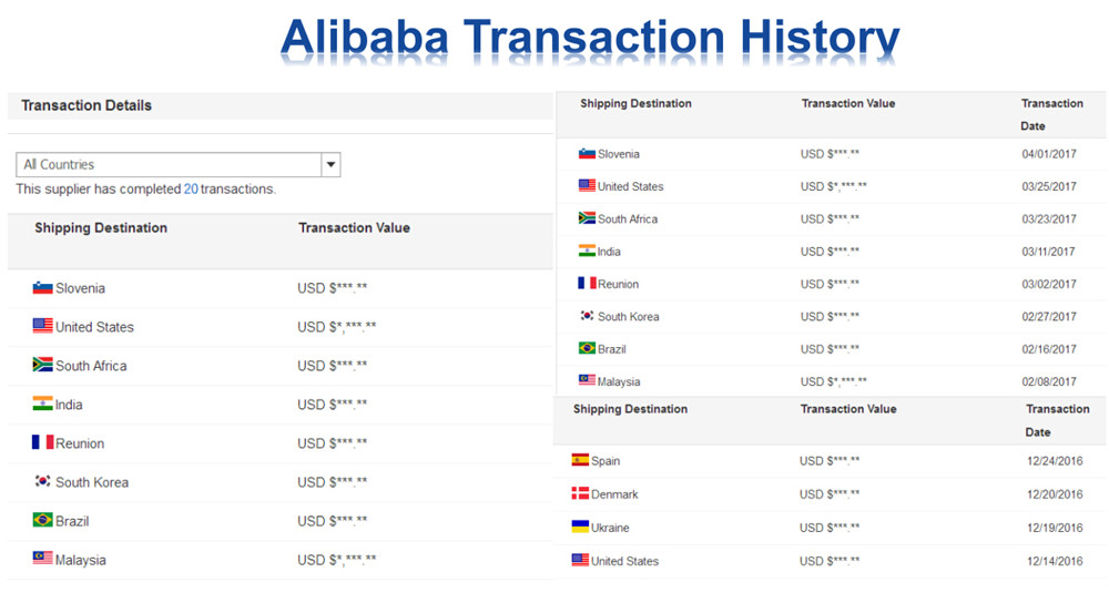 Alibaba transaction history